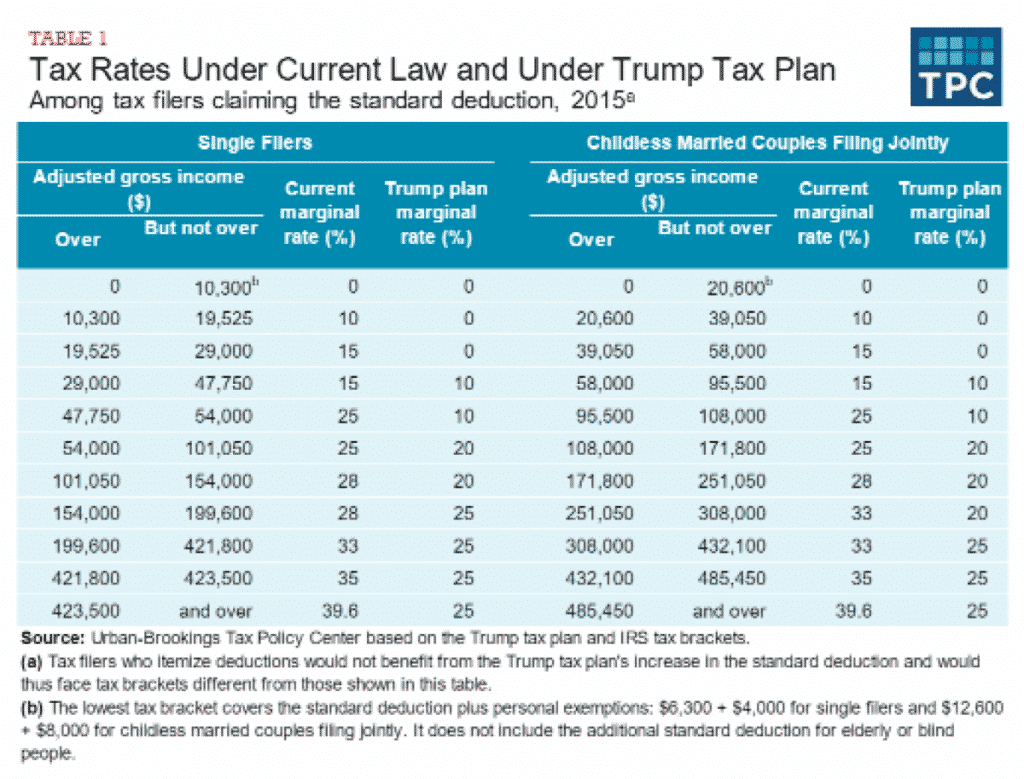 trump article pic - tax reform plans