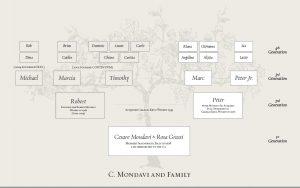C Mondavi family tree