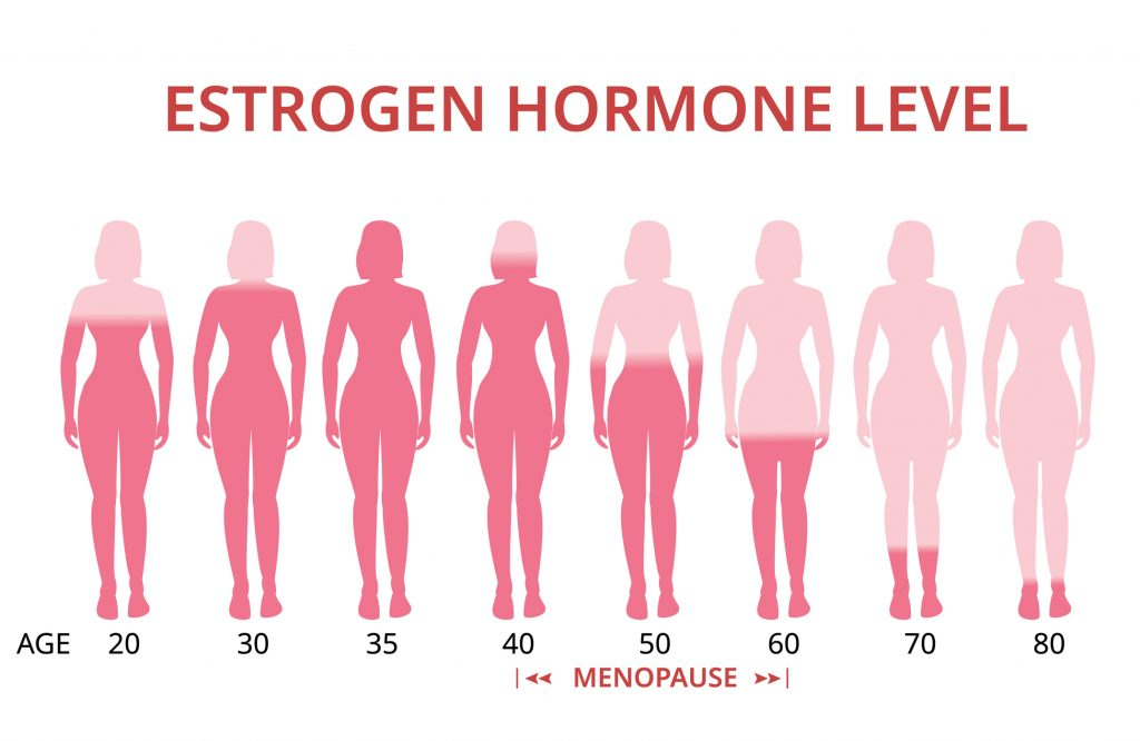 Hot flashes and a decrease in estrogen