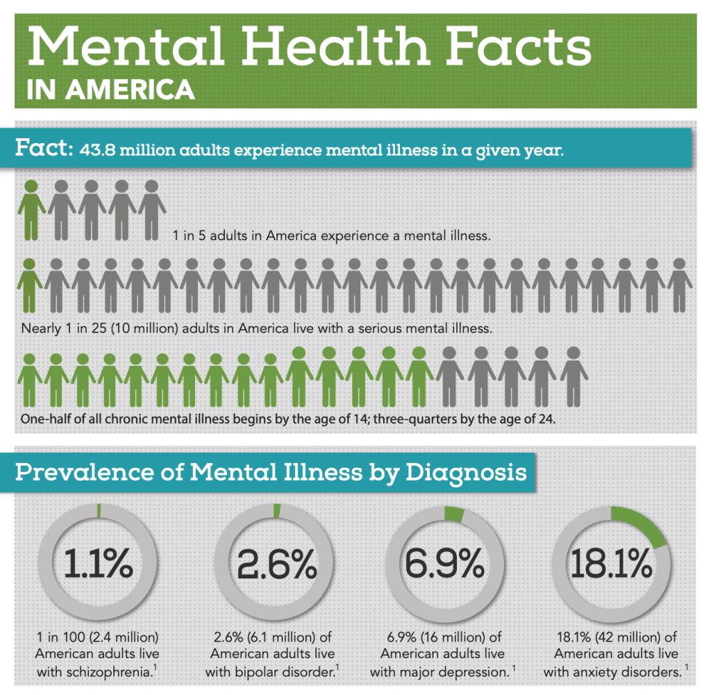 Mental Emotional Health in America Declining