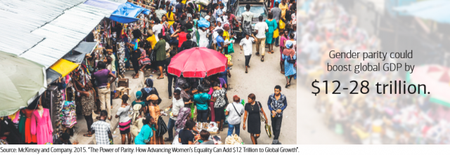 Gender parity could increase global GDP by as much as $28 trillion