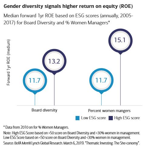 Gender diversity signals higher return on equity.