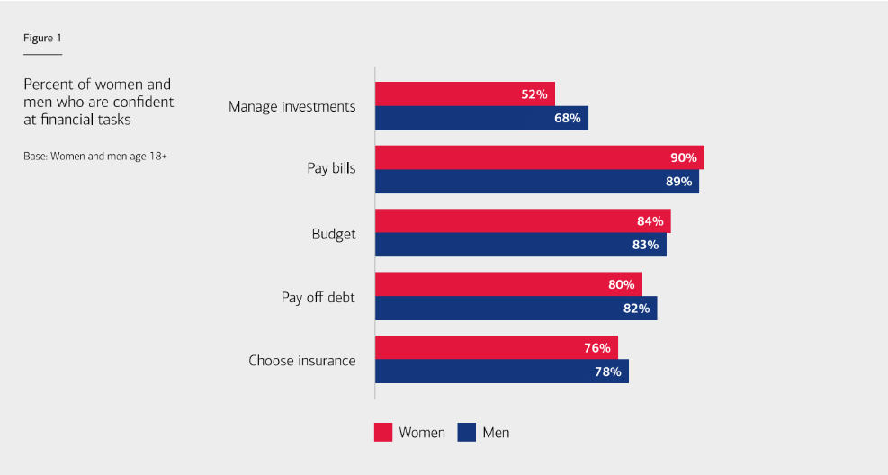 Many women regret not investing more as their top concern for financial wellness in future.