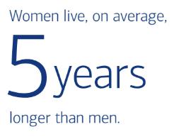 Women live 5 years longer than men on average