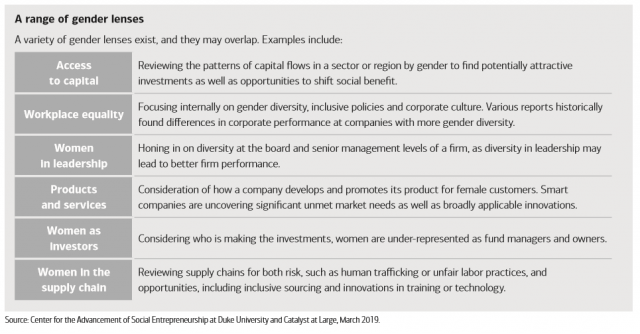 In gender lens investing there can be a range of lenses and they can often overlap.