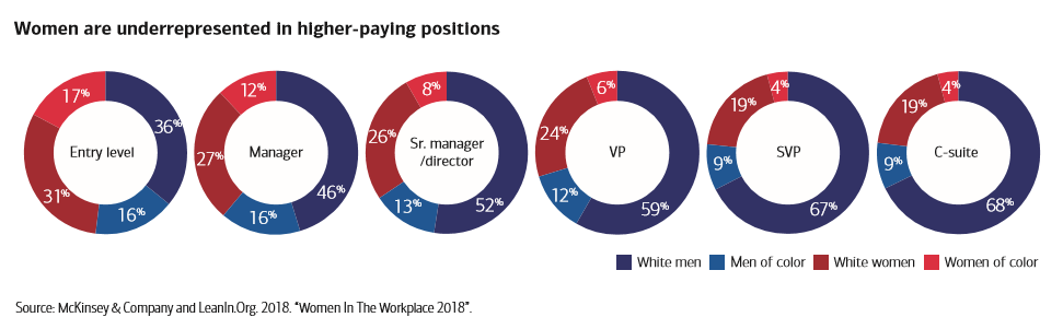 Women are underrepresented in higher-paying positions