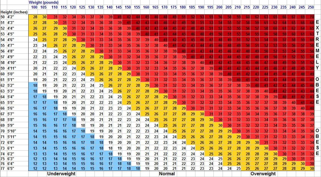 Find out if you have a healthy BMI with this chart